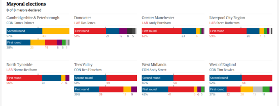 Image screenshot from https://www.theguardian.com/politics/ng-interactive/2017/may/04/local-and-mayoral-elections-2017-live-results-tracker
